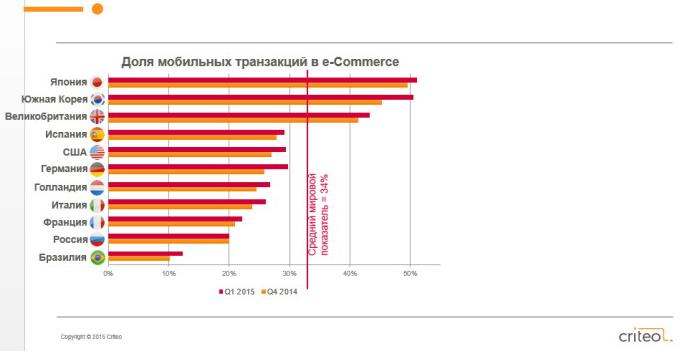 Доля мобильных транзакций в e-Commerce