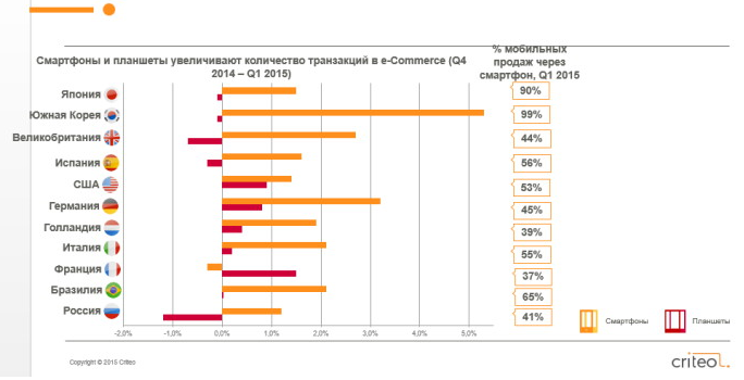 Смартфоны и планшеты увеличивают количество транзакций в e-Commerce