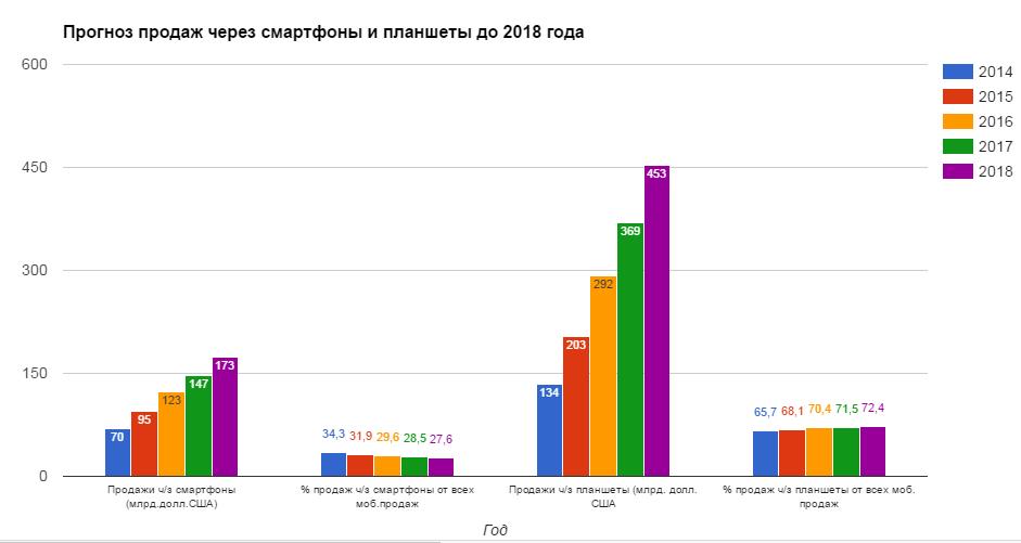 Прогноз продаж через смартфоны и планшеты до 2018 года