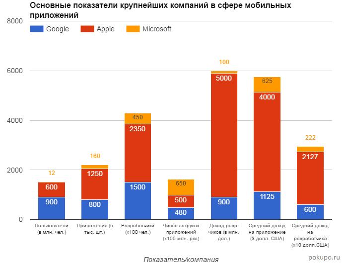 Основные показатели крупнейших компаний в сфере мобильных приложений