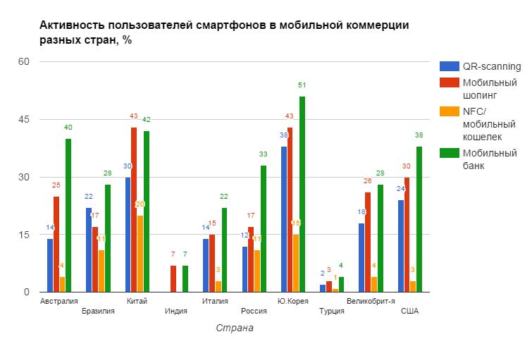 Активность пользователей смартфонов в мобильной коммерции разных стран