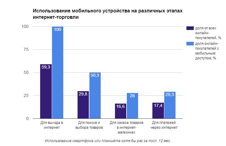 Использование мобильного устройства на различных этапах интернет-торговли