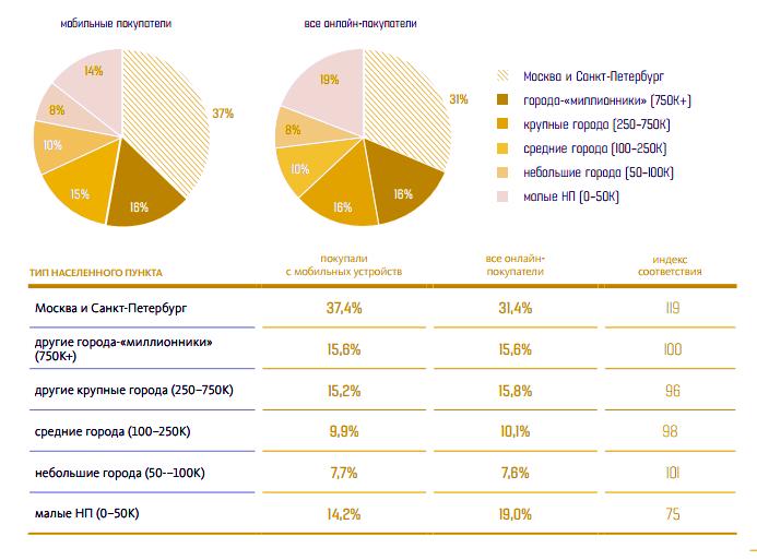 доля мобильных покупок в зависимости от густонаселенности