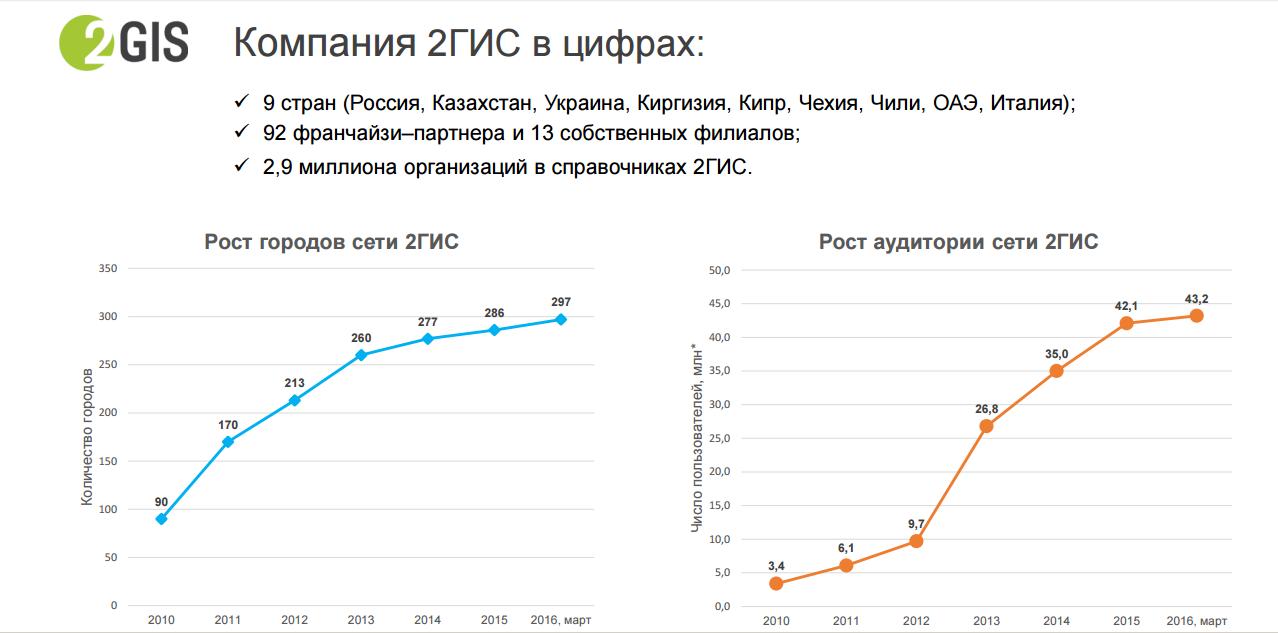 Рост в 2Gis не всегда был показателем развития