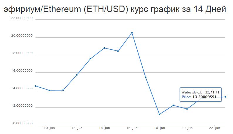 курс криптовалюты Эфириум после хакерской атаки на The DAO