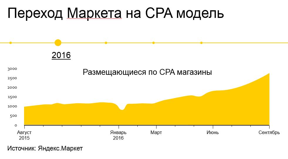количество магазинов, действующих по модели CPA до перехода Яндекс.Маркета