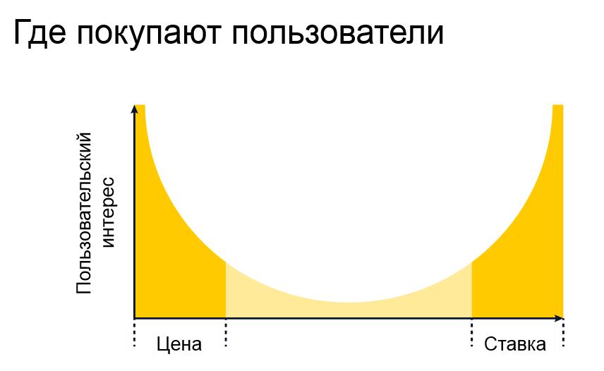 пользовательский интерес на Яндекс.Маркете