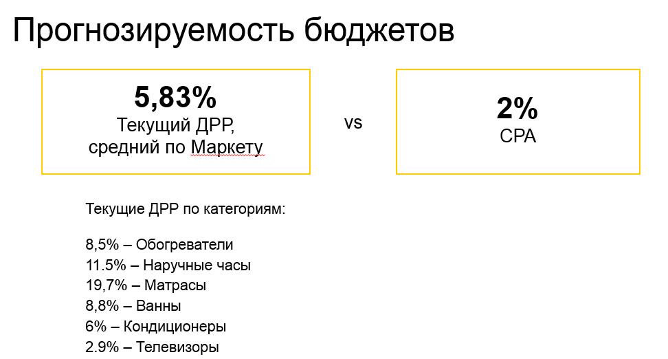 отличие размеров классических расходов на рекламу от новой модели на Яндекс.Маркете